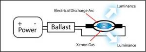 HID Bulb Explained