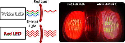 How LED Bulbs work behind a lens